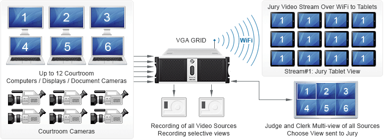 VGA Grid streaming video to jurors in courtroom