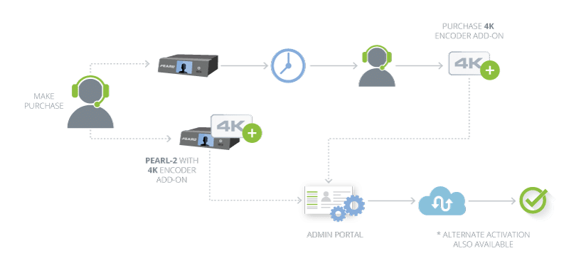 Image describing the Pearl-2 feature add-on process. Buy now or later.