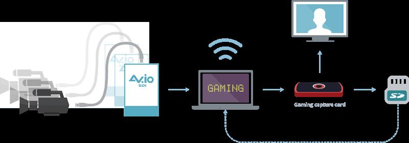 Angel Ortez streaming setup with AV.io SDI