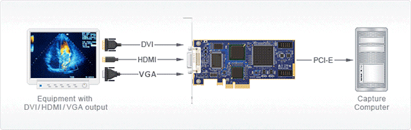 dvi2pcie can capture video from any dual link dvi unencrypted hdmi video vga or bnccomponent video source at up to 85 frames per second