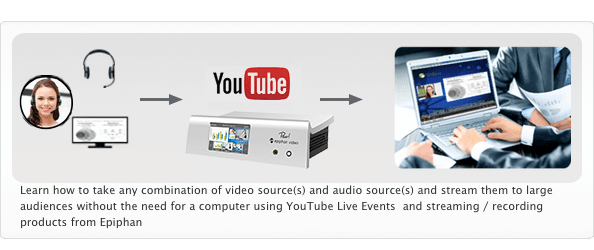 Diagram showing different video sources like cameras and presentations using Epiphan Pearl and YouTube for live video streaming