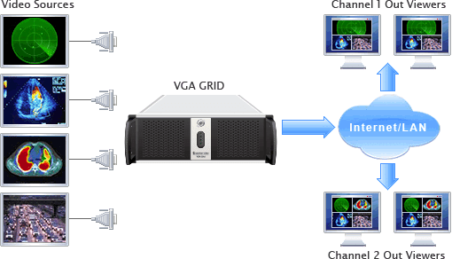 VGA Grid Stand alone - capture encode stream record 6 dual link dvi 2k vga sources