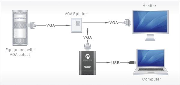 VGA2USB Pro Capture 2k VGA