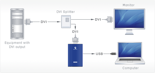 DVI2USB Duo - Capture Dual Link DVI over USB2