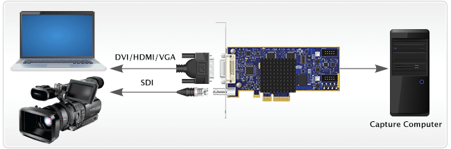 DVI2PCIe Duo diagram video capture