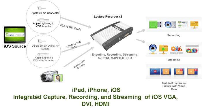 Record and stream from iPAD, iPhone, iOS with Lecture Recorder x2