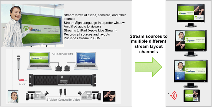 Epiphan VGADVI Recorder Pro streams video channels for presenter camera, presentation slides, sign language, other translation and audio visual impaired and hearing impaired