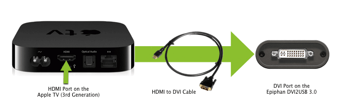 Connecting Apple TV to DVI2USB