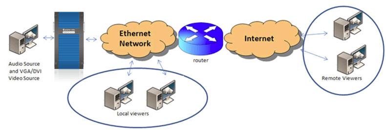 stream VGA , DVI or HDMI to remote viewers