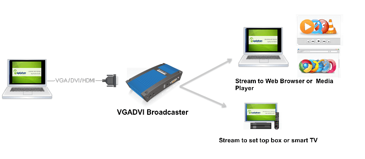 tream VGA, DVI, HDMI over IP/Ethernet Network using VGADVI Broadcaster Streaming Products