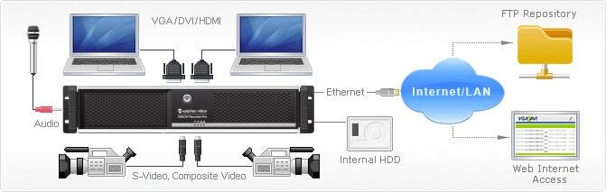 capture HD source