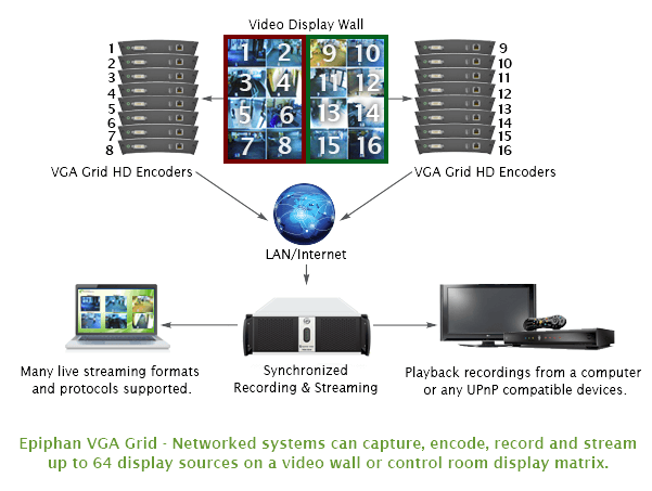 VGA Grid Stand alone record multiple video wall screens for a control rooms