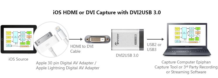 DVI or HDMI Record and stream from iPAD, iPhone, iOS with DVI2USB 3.0