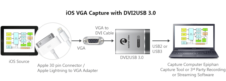 Diagram - DVI2USB 3.0 Record and stream from iPAD, iPhone, iOS VGA Output