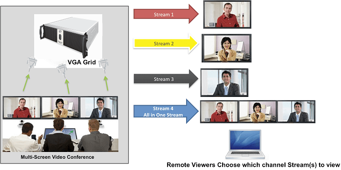 Epiphan VGA Grid streaming multiple videoconference screens