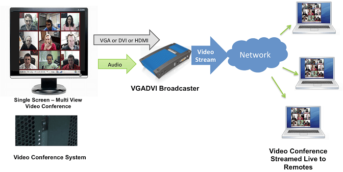 Epiphan VGADVI Broadcaster Streaming Audio Video Conference with Single Display