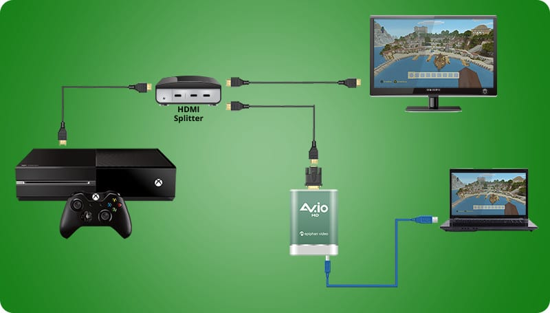 Diagram showing HDMI cable coming out from Xbox One, going to an HDMI splitter then going to both a TV and AV.io HD. The signal passes over a USB 3.0 cable from AV.io HD to a laptop computer for gameplay video capture.