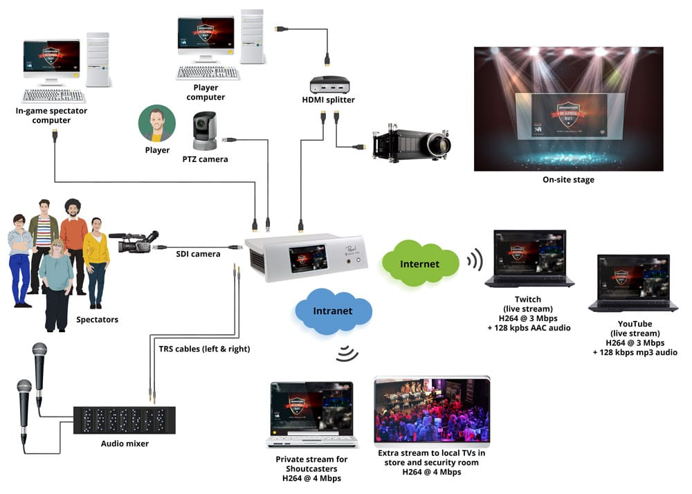 Diagram depicting the setup at PC Gaming Days. Player computer, player camera, spectator camera, and audio feed into Pearl. Pearl feeds the Twitch and YouTube streams via the internet and uses the local network to stream to TVs and shoutcasters.