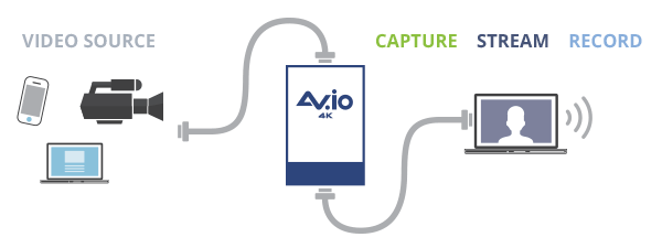 AV.io 4K Video grabber diagram - capture 4k video content