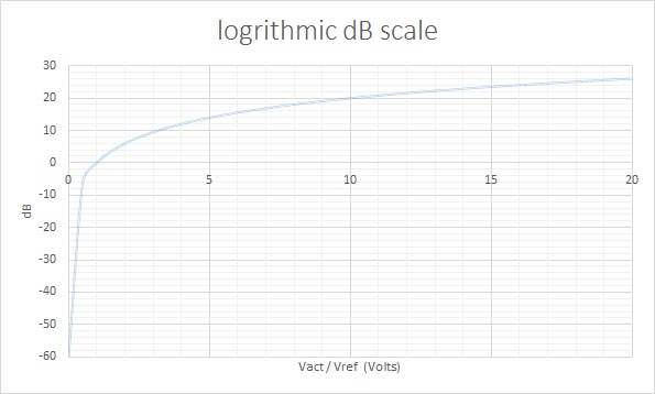 Diagram showing the logrithmic scale of decibels compared to voltage