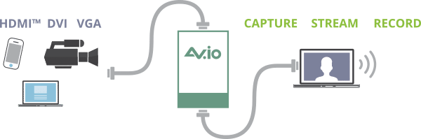 AV.io HD Video grabber diagram