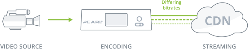 Encoding multiple streams at different bitrates for your CDN