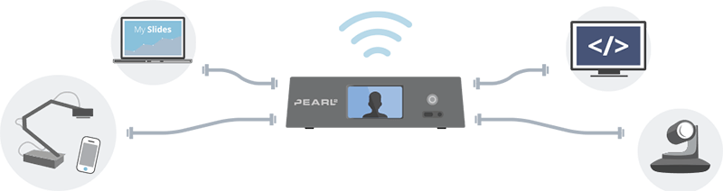 Live stream a workshop - set up diagram
