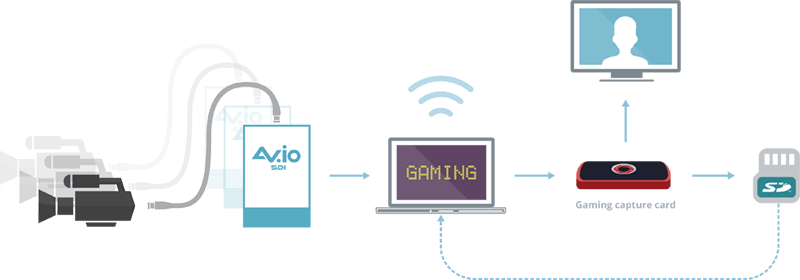 Angel Ortez streaming setup with AV.io SDI