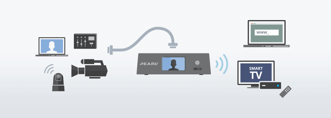 Use a video encoder to stream HDMI, DVI, and VGA over the