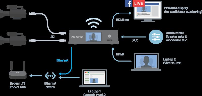 Spoke system set-up diagram