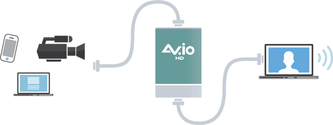 AV.io HD configuration