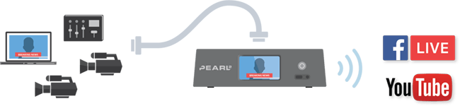 Live streaming to Facebook Live and YouTube with Pearl-2