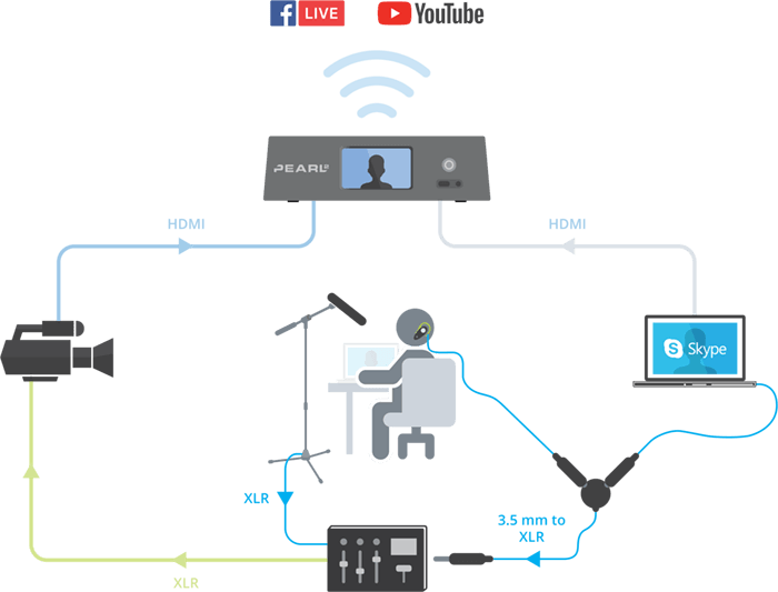 Host set-up diagram