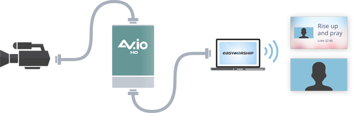 Add a much better quality HDMI™ or SDI camera to the presentation with AV.io HD