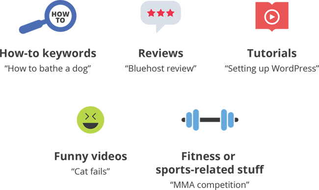 "How-to keywords (""how to bathe a dog""), Reviews (""Bluehost review""), Tutorials (""Setting up WordPress""), Funny videos (""cat fails"") and Fitness or sports-related stuff (""MMA competition"")"