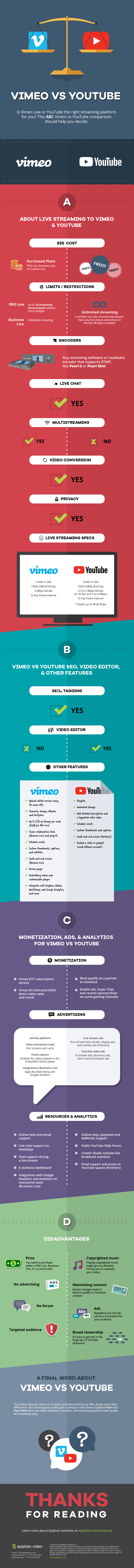 Vimeo vs YouTube