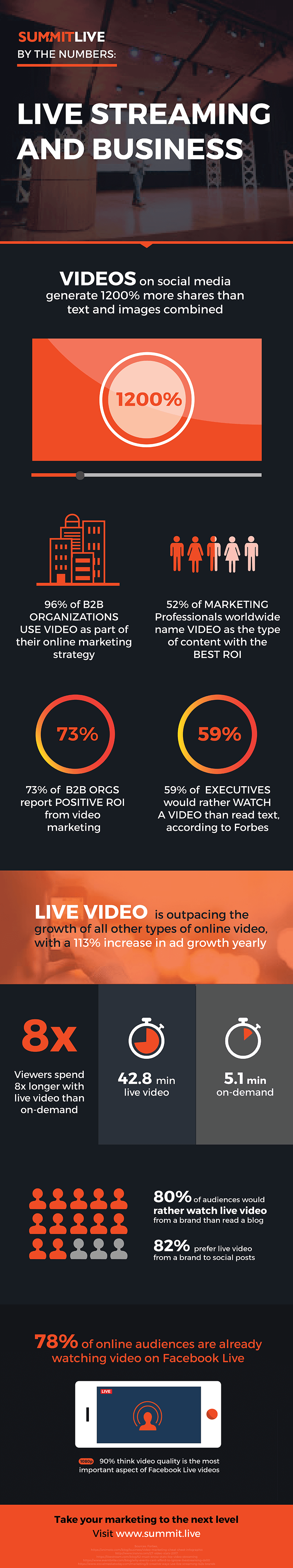Live video marketing stats