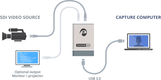 SDI2USB 3.0 diagram