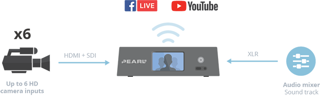 PEARL-2-5-brands-using-live-streaming-copy