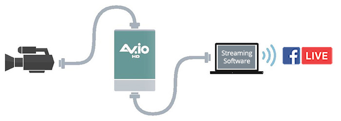 AV.IO for capturing video in HD