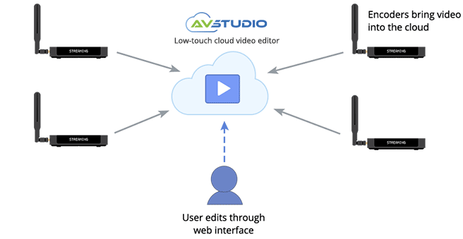 Low-touch cloud video editing AV studio