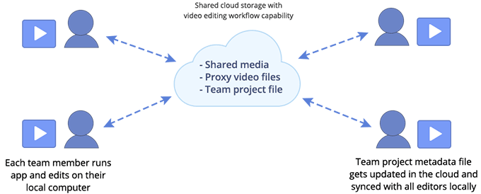 Should you be editing in the cloud? 4 types of cloud video