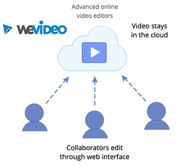 cloud video editing advanced WeVideo