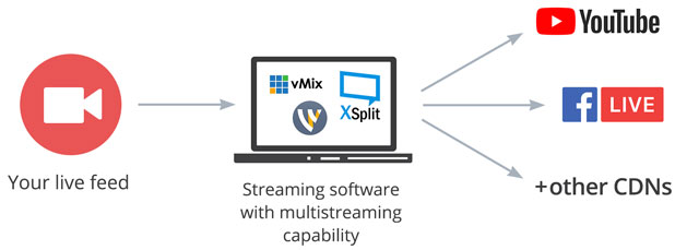 Streaming software multistreaming with