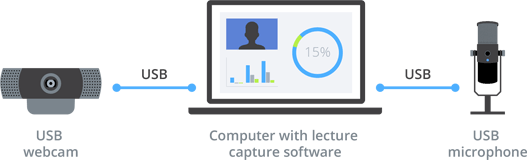 Software-based lecture capture