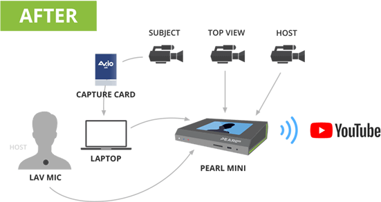 Streaming set-up with Pearl Mini all-in-one encoder