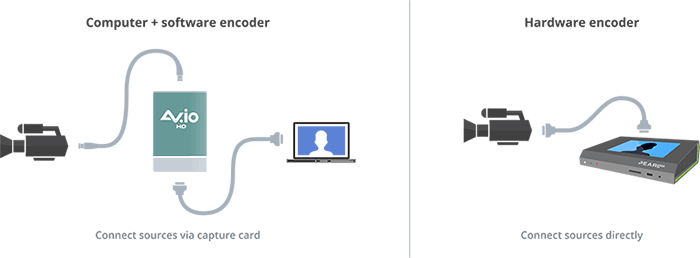 Camera - capture card - computer