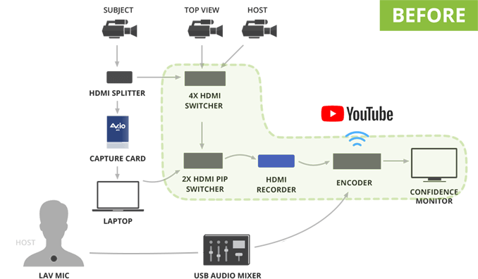 Complicated streaming set-up