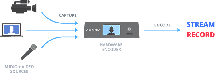 Hardware encoder diagram