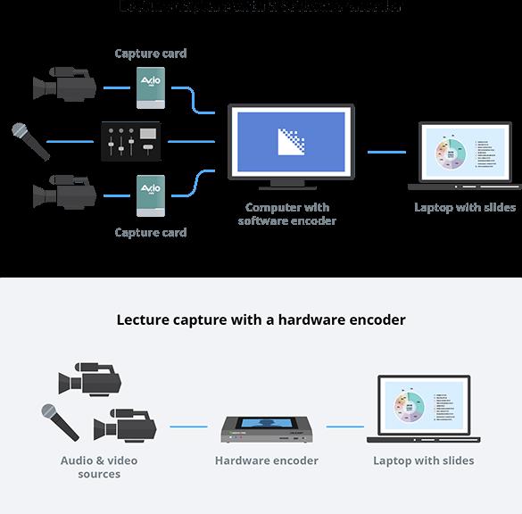 Hardware encoder vs software